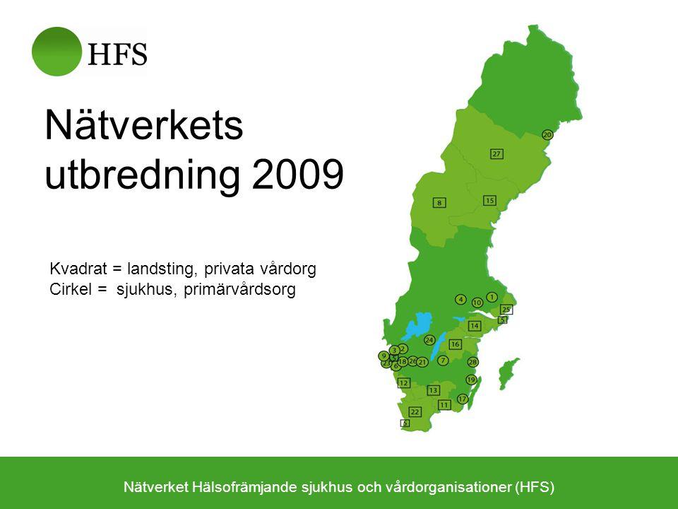 Nätverkets utbredning 2009 Nätverket Hälsofrämjande sjukhus och vårdorganisationer (HFS) Kvadrat = landsting, privata vårdorg Cirkel = sjukhus, primärvårdsorg
