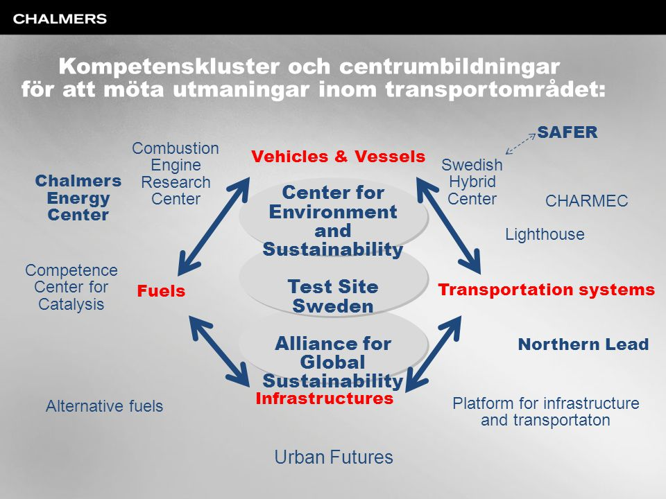 Vehicles & Vessels Fuels Transportation systems Infrastructures Center for Environment and Sustainability Test Site Sweden Alliance for Global Sustainability Combustion Engine Research Center Competence Center for Catalysis Alternative fuels Swedish Hybrid Center SAFER Lighthouse CHARMEC Northern Lead Urban Futures Platform for infrastructure and transportaton Chalmers Energy Center Kompetenskluster och centrumbildningar för att möta utmaningar inom transportområdet: