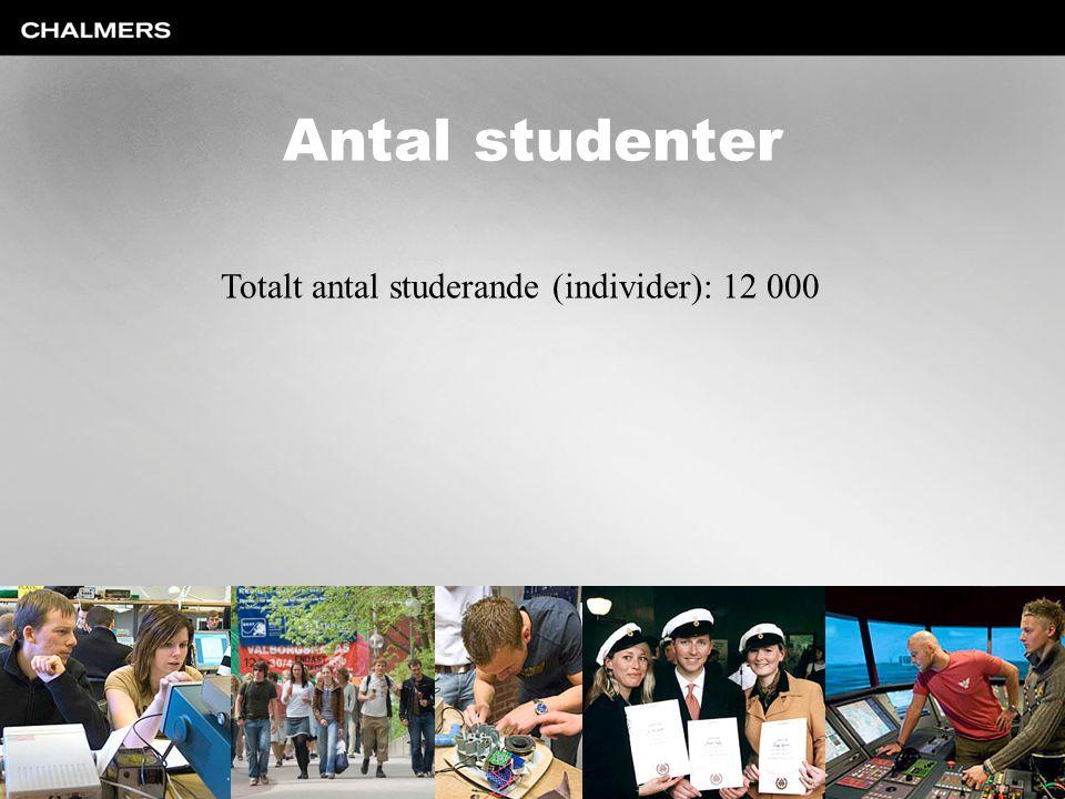 Antal studenter Totalt antal studerande (individer): 12 000