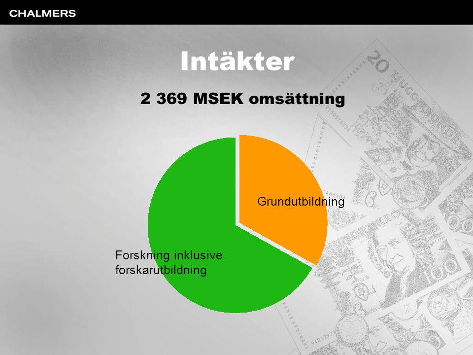 Intäkter 2 369 MSEK omsättning Forskning inklusive forskarutbildning Grundutbildning
