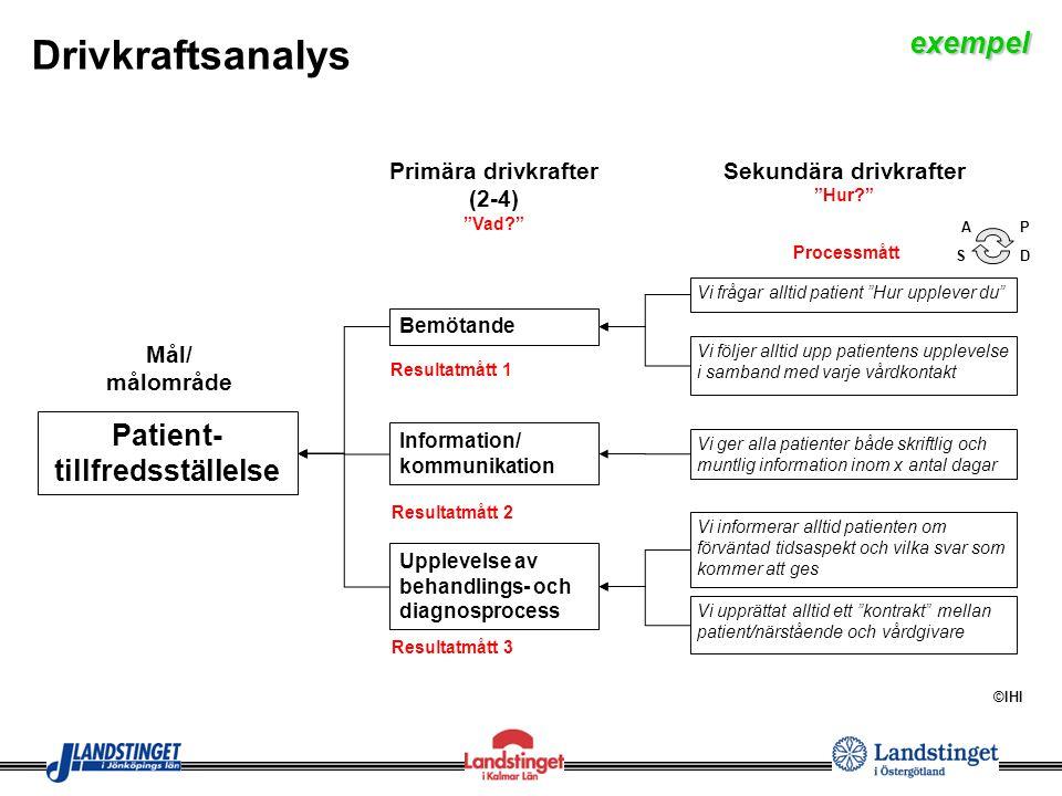 """Mål/ målområde Bemötande Drivkraftsanalys Patient- tillfredsställelse Information/ kommunikation Primära drivkrafter (2-4) """"Vad?"""" Sekundära drivkrafte"""