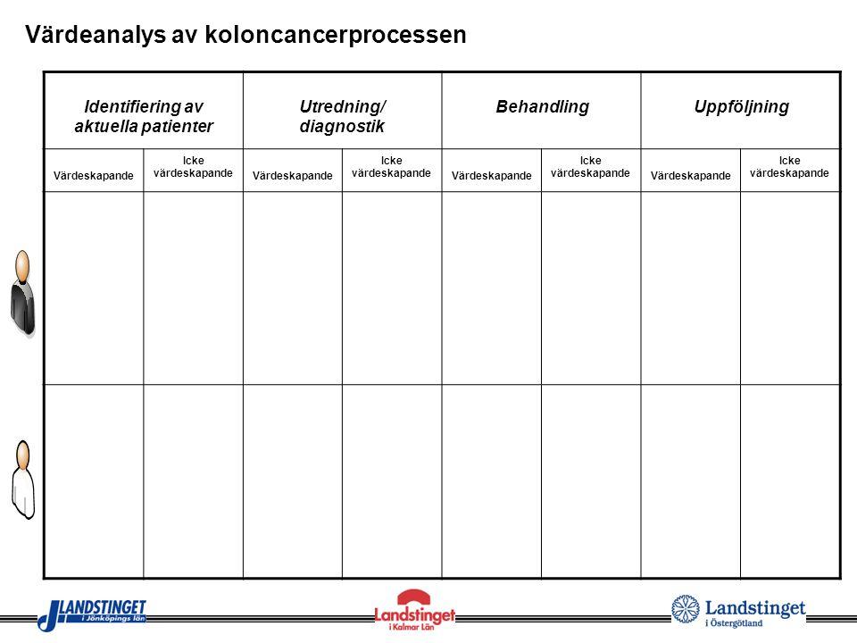Värdeanalys av koloncancerprocessen Identifiering av aktuella patienter Utredning/ diagnostik BehandlingUppföljning Värdeskapande Icke värdeskapande V