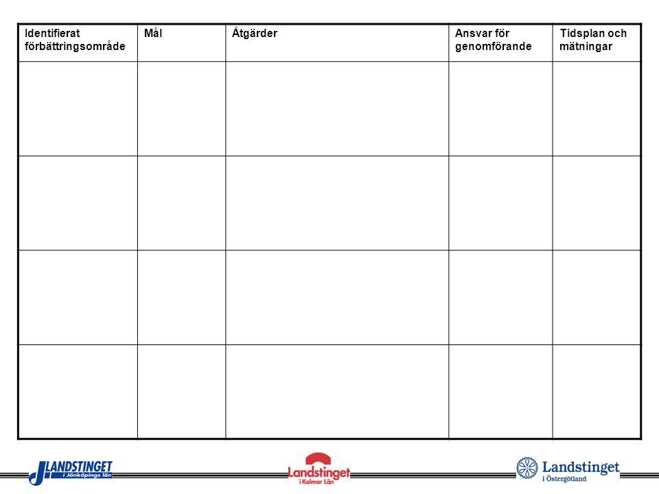 Identifierat förbättringsområde MålÅtgärderAnsvar för genomförande Tidsplan och mätningar