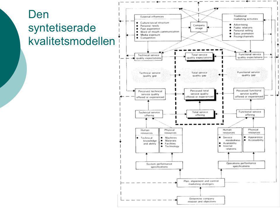 Den syntetiserade kvalitetsmodellen