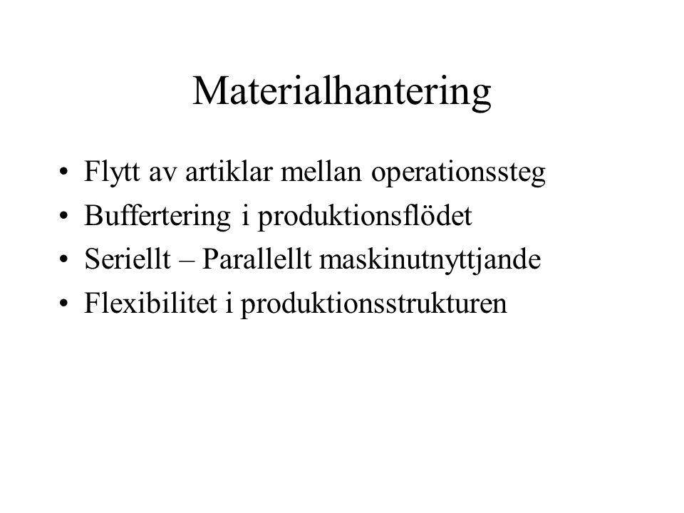 Materialhantering Flytt av artiklar mellan operationssteg Buffertering i produktionsflödet Seriellt – Parallellt maskinutnyttjande Flexibilitet i prod