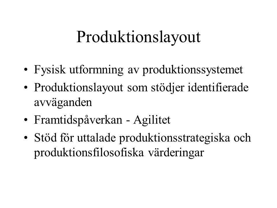 Produktionslayout Fysisk utformning av produktionssystemet Produktionslayout som stödjer identifierade avväganden Framtidspåverkan - Agilitet Stöd för uttalade produktionsstrategiska och produktionsfilosofiska värderingar