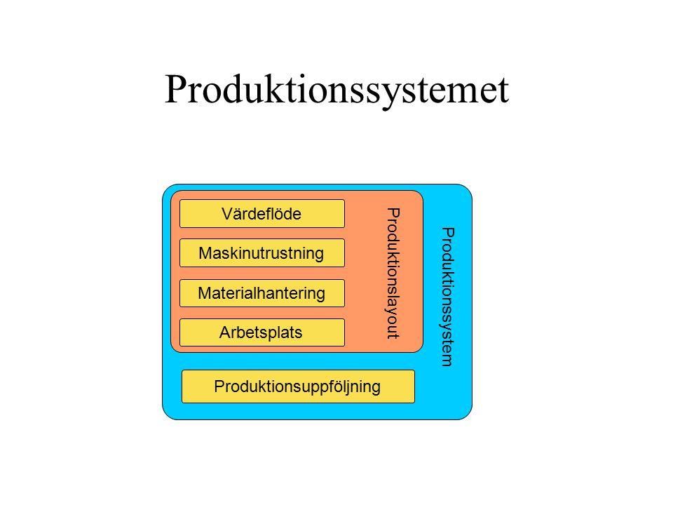 Produktionssystemet Produktionsuppföljning Produktionslayout Produktionssystem Arbetsplats Materialhantering Maskinutrustning Värdeflöde