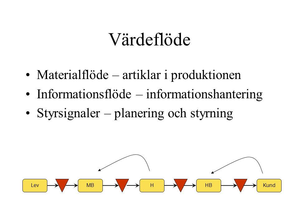Materialflöde – artiklar i produktionen Informationsflöde – informationshantering Styrsignaler – planering och styrning HHBMBKundLev