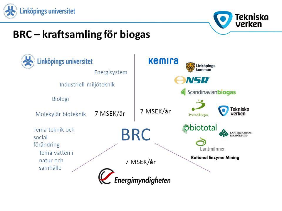 BRC – kraftsamling för biogas Energisystem Industriell miljöteknik Biologi Molekylär bioteknik Tema vatten i natur och samhälle Tema teknik och social förändring BRC 7 MSEK/år