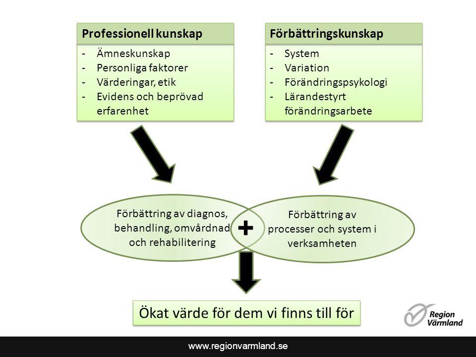 www.regionvarmland.se -Ämneskunskap -Personliga faktorer -Värderingar, etik -Evidens och beprövad erfarenhet -Ämneskunskap -Personliga faktorer -Värderingar, etik -Evidens och beprövad erfarenhet -System -Variation -Förändringspsykologi -Lärandestyrt förändringsarbete -System -Variation -Förändringspsykologi -Lärandestyrt förändringsarbete Professionell kunskap Förbättringskunskap Förbättring av diagnos, behandling, omvårdnad och rehabilitering Förbättring av processer och system i verksamheten + Ökat värde för dem vi finns till för