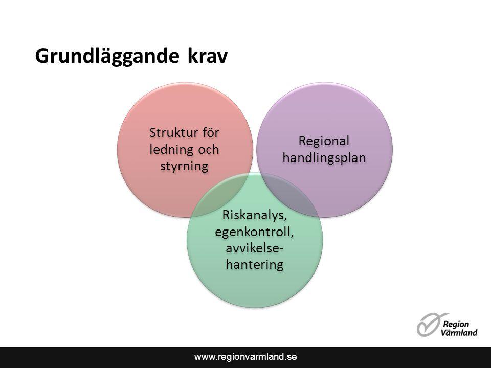 www.regionvarmland.se Grundläggande krav Struktur för ledning och styrning Riskanalys, egenkontroll, avvikelse- hantering Regional handlingsplan