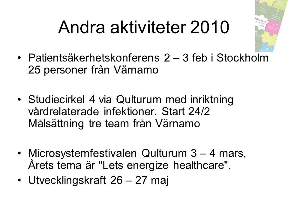 Andra aktiviteter 2010 Patientsäkerhetskonferens 2 – 3 feb i Stockholm 25 personer från Värnamo Studiecirkel 4 via Qulturum med inriktning vårdrelater