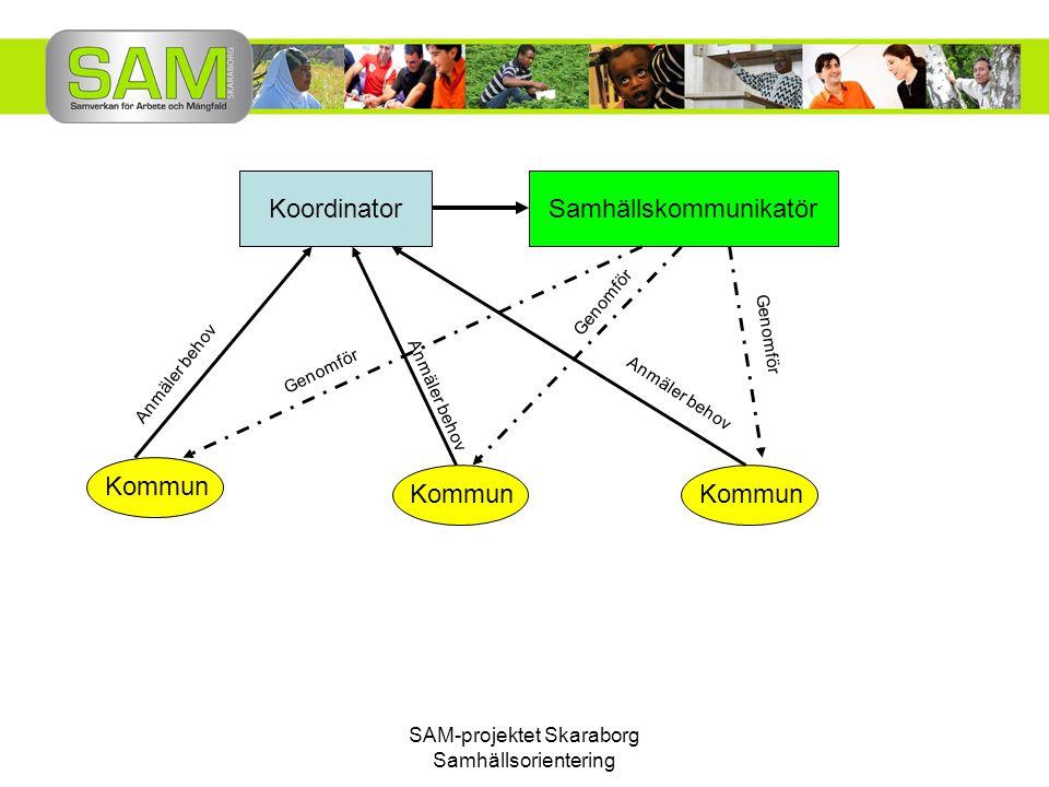 SAM-projektet Skaraborg Samhällsorientering Nationellt uppdrag 1.Föreslå en kravprofil för samhällskommunikatörer 2.Utveckla portalen www.informationsverige.se www.informationsverige.se 3.Utarbeta en mall för lokal information för nyanlända