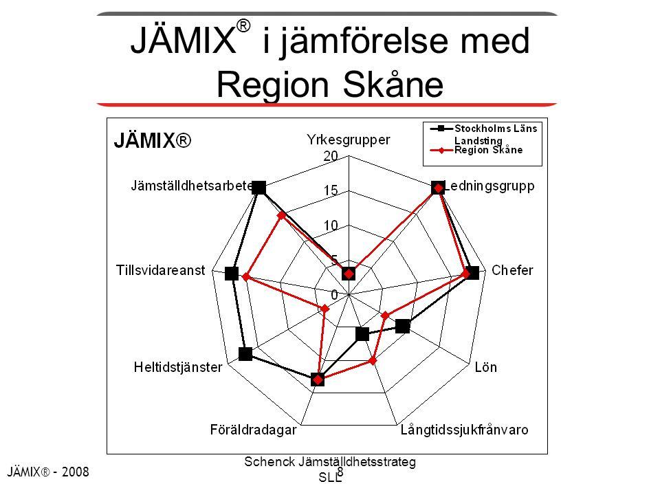 Schenck Jämställdhetsstrateg SLL JÄMIX® – 20088 JÄMIX ® i jämförelse med Region Skåne