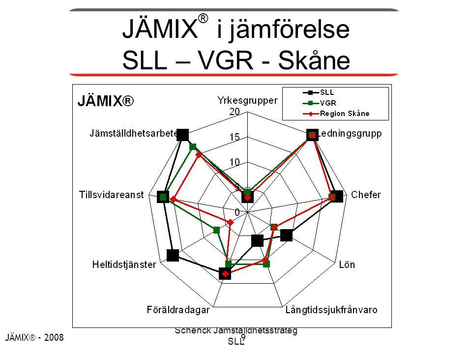Schenck Jämställdhetsstrateg SLL JÄMIX® – 20089 JÄMIX ® i jämförelse SLL – VGR - Skåne