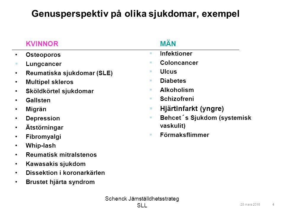 Schenck Jämställdhetsstrateg SLL Genusperspektiv på olika sjukdomar, exempel KVINNOR Osteoporos  Lungcancer Reumatiska sjukdomar (SLE) Multipel skler