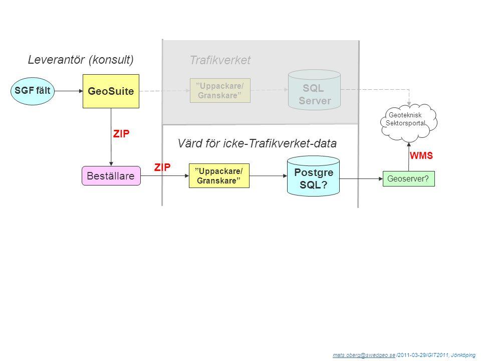 mats.oberg@swedgeo.semats.oberg@swedgeo.se /2011-03-29/GIT2011, Jönköping Geoteknisk Sektorsportal Uppackare/ Granskare SGF fält GeoSuite ZIP SQL Server Leverantör (konsult) Trafikverket Uppackare/ Granskare Postgre SQL.