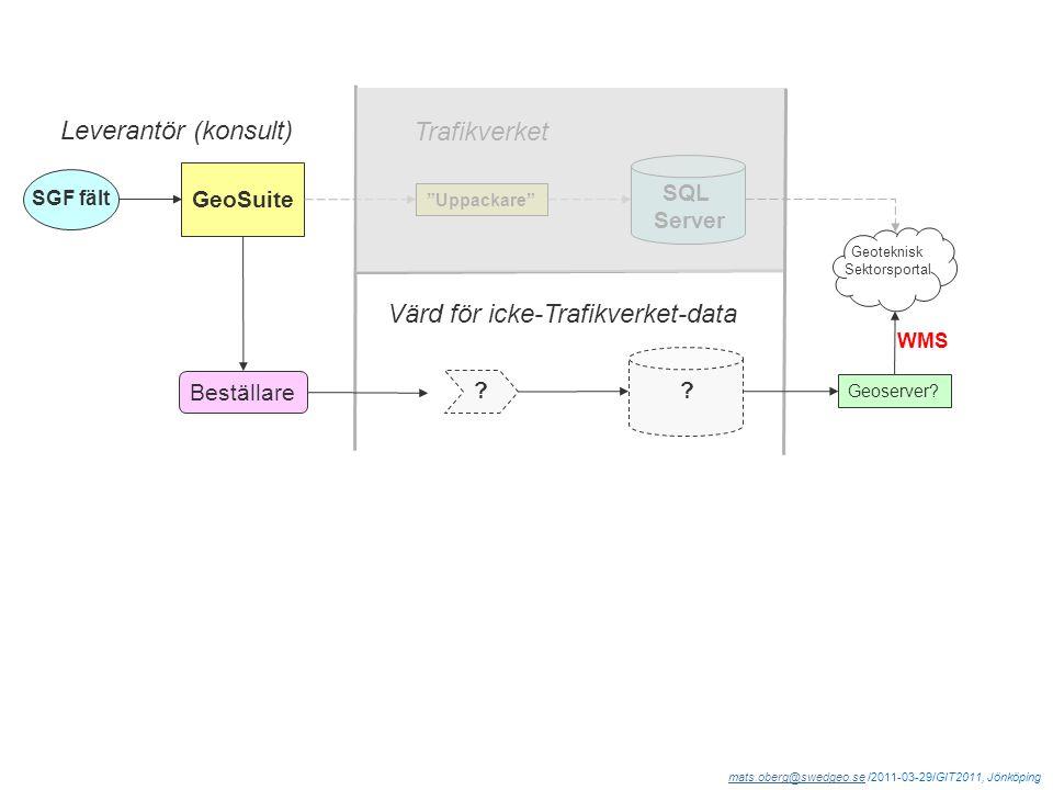 """mats.oberg@swedgeo.semats.oberg@swedgeo.se /2011-03-29/GIT2011, Jönköping Geoteknisk Sektorsportal """"Uppackare"""" SGF fält GeoSuite SQL Server Leverantör"""