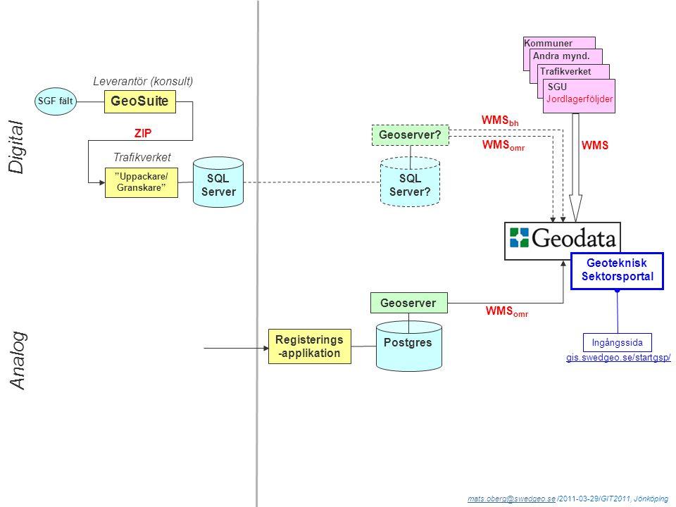 mats.oberg@swedgeo.semats.oberg@swedgeo.se /2011-03-29/GIT2011, Jönköping ZIP GeoSuite Uppackare/ Granskare SGF fält SQL Server Trafikverket SQL Server.