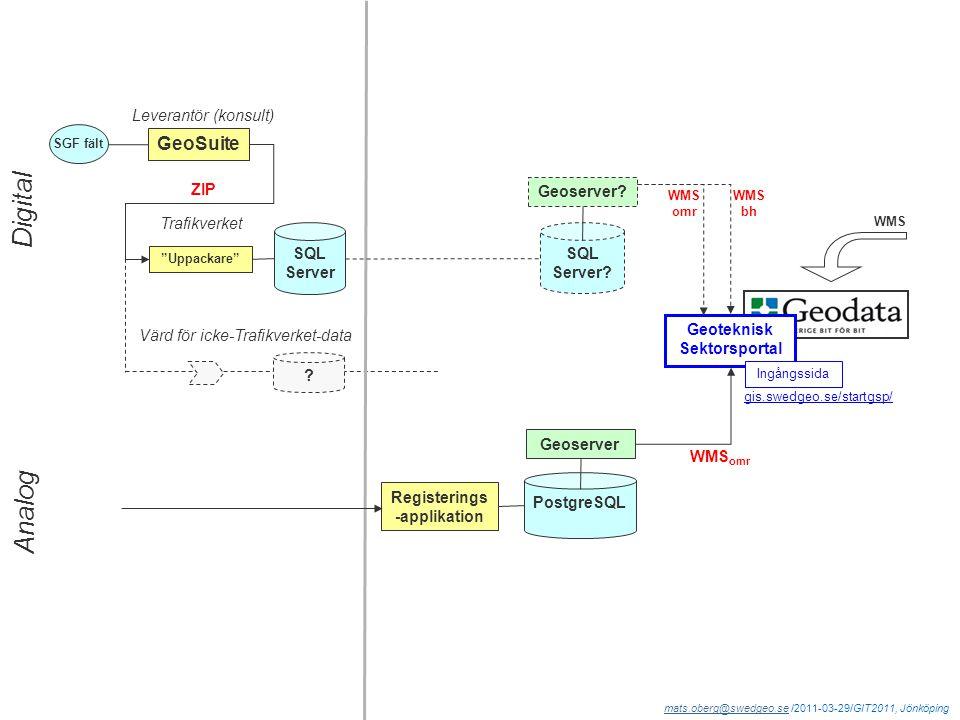 mats.oberg@swedgeo.semats.oberg@swedgeo.se /2011-03-29/GIT2011, Jönköping ZIP GeoSuite Uppackare SGF fält SQL Server Trafikverket SQL Server.