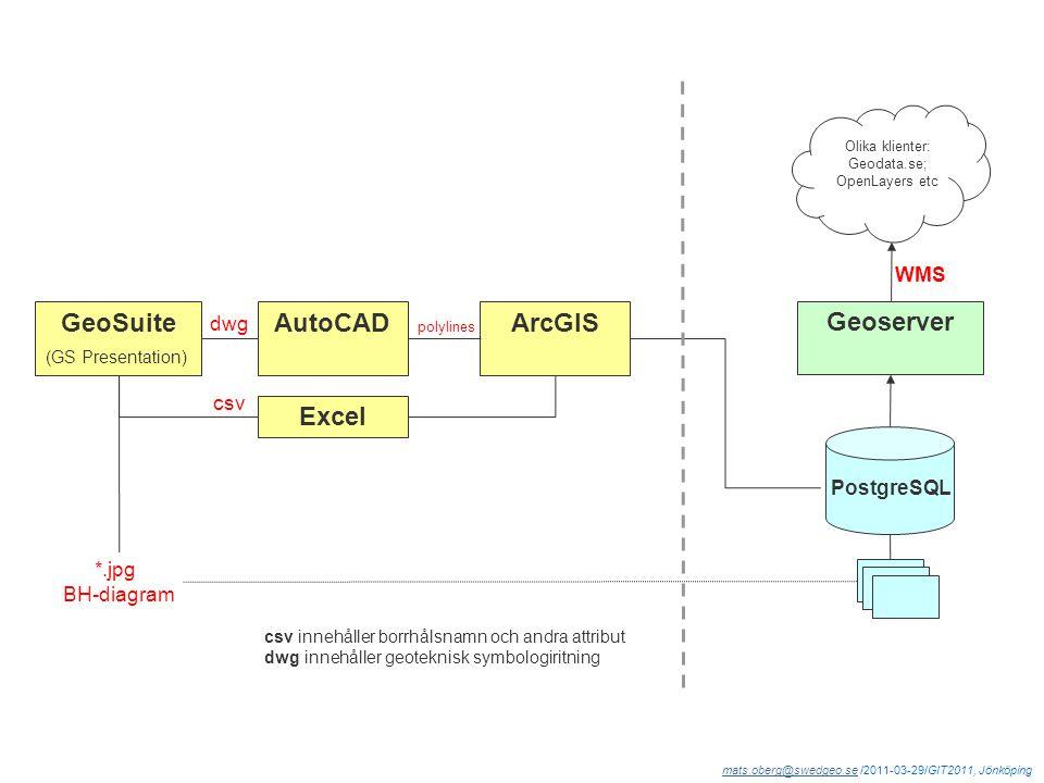 mats.oberg@swedgeo.semats.oberg@swedgeo.se /2011-03-29/GIT2011, Jönköping WMS PostgreSQL Geoserver csv innehåller borrhålsnamn och andra attribut dwg innehåller geoteknisk symbologiritning GeoSuite (GS Presentation) AutoCADArcGIS Excel *.jpg BH-diagram dwg csv Olika klienter: Geodata.se; OpenLayers etc polylines