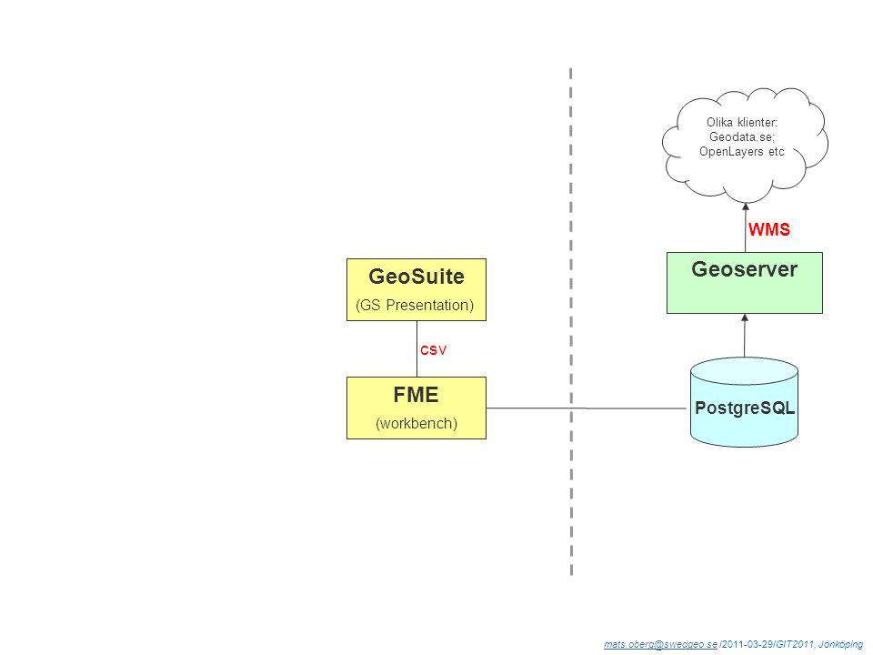 mats.oberg@swedgeo.semats.oberg@swedgeo.se /2011-03-29/GIT2011, Jönköping WMS PostgreSQL Geoserver GeoSuite (GS Presentation) Olika klienter: Geodata.se; OpenLayers etc FME (workbench) csv