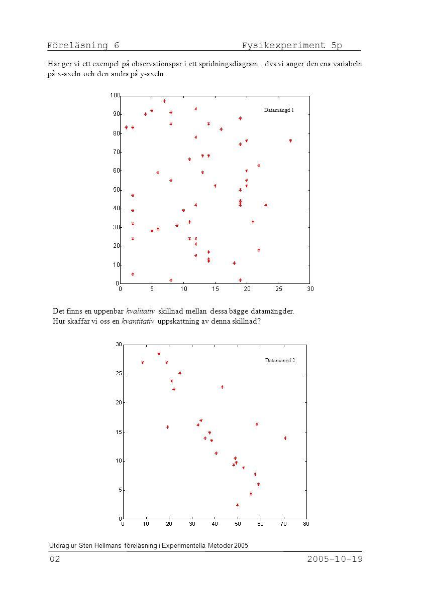 Fysikexperiment 5p Föreläsning 6 2005-10-19 03 Utdrag ur Sten Hellmans föreläsning i Experimentella Metoder 2005 Vi beräknar korrelationskoeffi- cienten för de två fördelningarna och finner att i det första fallet blir r = - 0,016 och i det andra fallet blir r = -0,78.