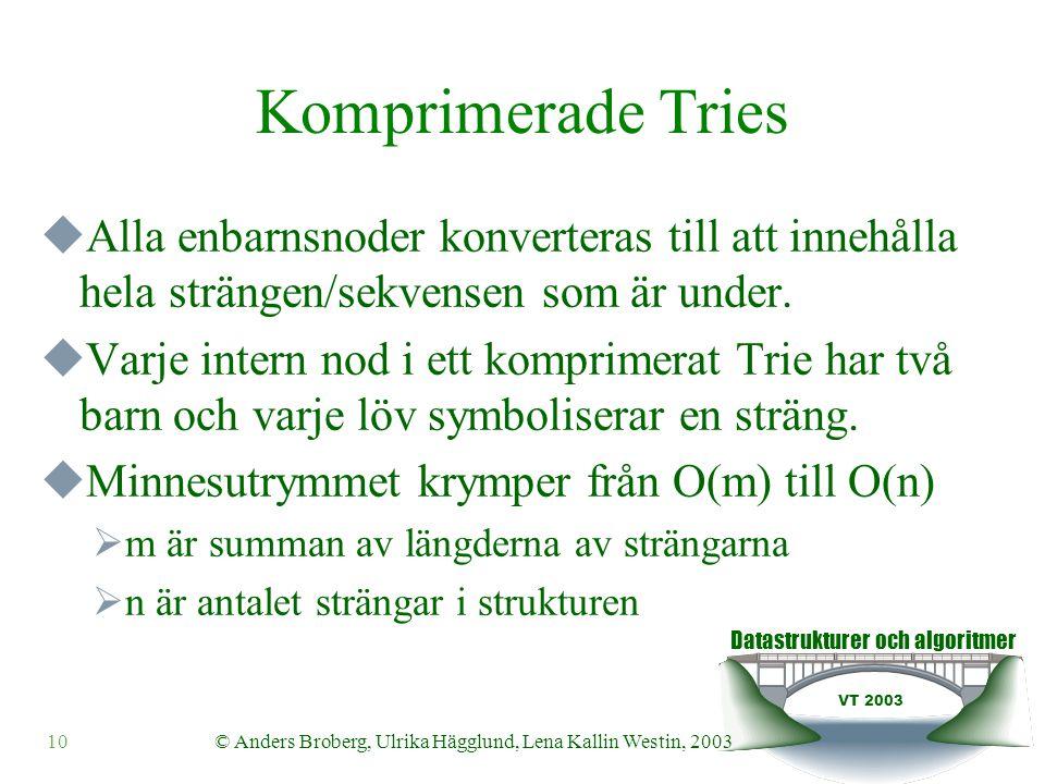 Datastrukturer och algoritmer VT 2003 10© Anders Broberg, Ulrika Hägglund, Lena Kallin Westin, 2003 Komprimerade Tries  Alla enbarnsnoder konverteras till att innehålla hela strängen/sekvensen som är under.