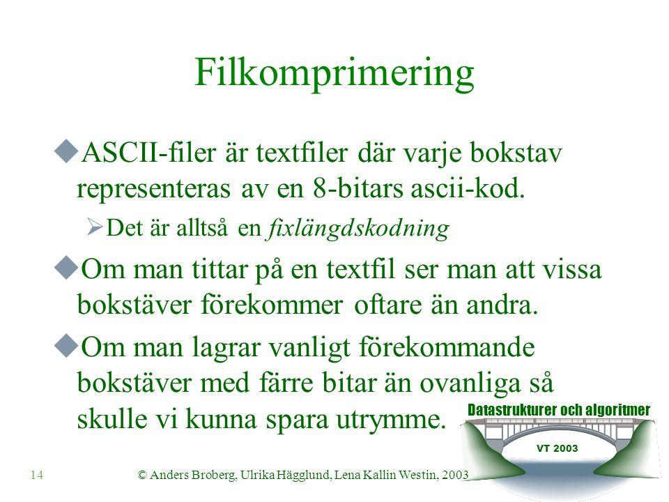 Datastrukturer och algoritmer VT 2003 14© Anders Broberg, Ulrika Hägglund, Lena Kallin Westin, 2003 Filkomprimering  ASCII-filer är textfiler där varje bokstav representeras av en 8-bitars ascii-kod.