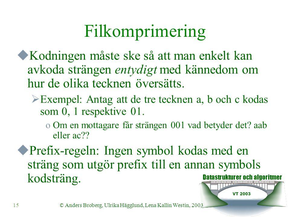 Datastrukturer och algoritmer VT 2003 15© Anders Broberg, Ulrika Hägglund, Lena Kallin Westin, 2003 Filkomprimering  Kodningen måste ske så att man enkelt kan avkoda strängen entydigt med kännedom om hur de olika tecknen översätts.