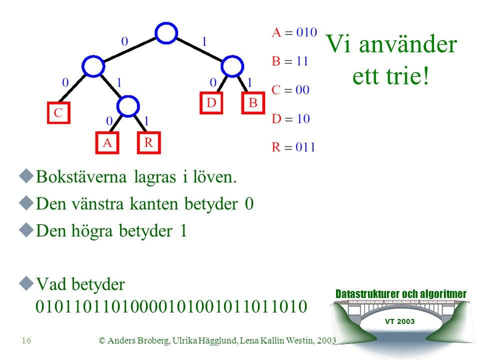Datastrukturer och algoritmer VT 2003 16© Anders Broberg, Ulrika Hägglund, Lena Kallin Westin, 2003  Bokstäverna lagras i löven.