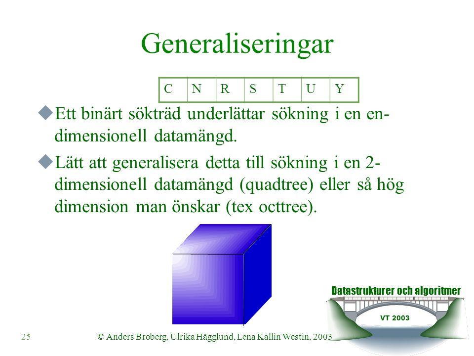 Datastrukturer och algoritmer VT 2003 25© Anders Broberg, Ulrika Hägglund, Lena Kallin Westin, 2003 Generaliseringar  Ett binärt sökträd underlättar sökning i en en- dimensionell datamängd.