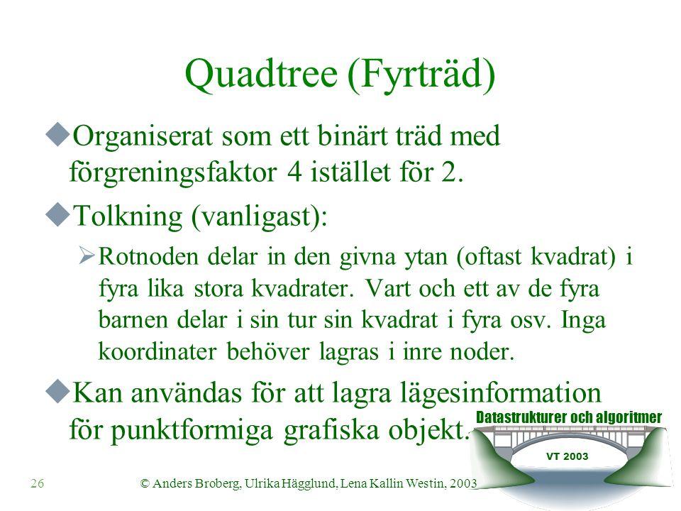 Datastrukturer och algoritmer VT 2003 26© Anders Broberg, Ulrika Hägglund, Lena Kallin Westin, 2003 Quadtree (Fyrträd)  Organiserat som ett binärt träd med förgreningsfaktor 4 istället för 2.