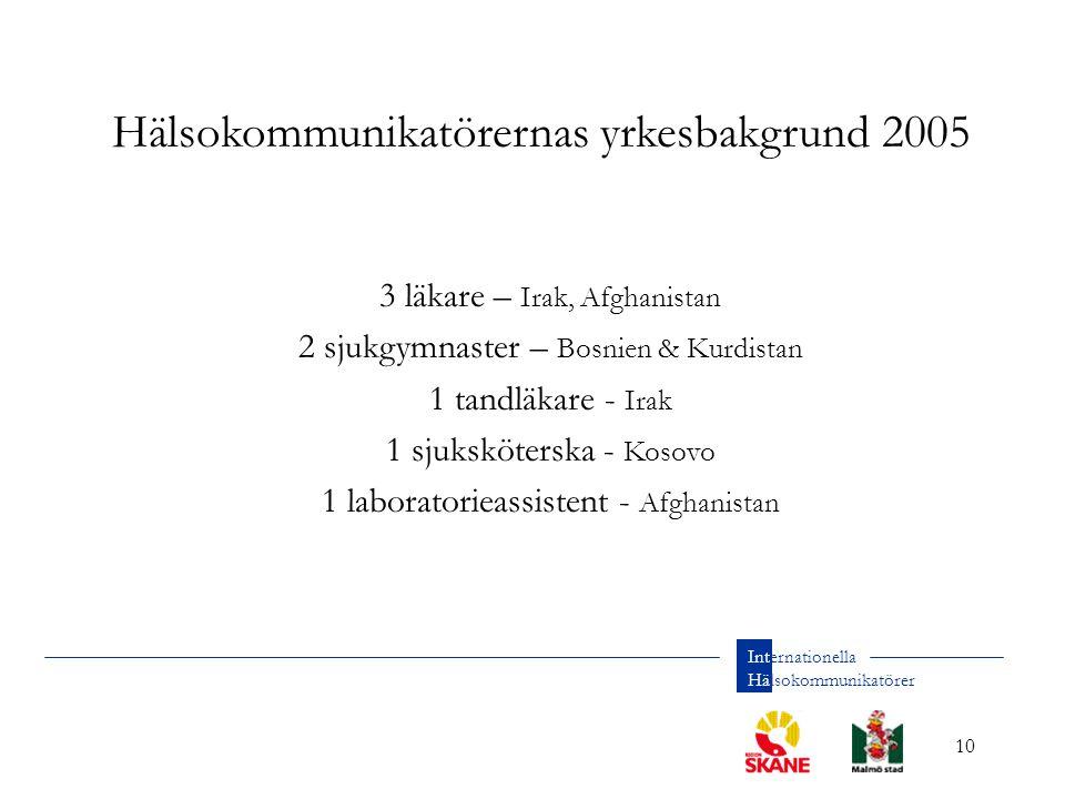 10 Internationella Hälsokommunikatörer 3 läkare – Irak, Afghanistan 2 sjukgymnaster – Bosnien & Kurdistan 1 tandläkare - Irak 1 sjuksköterska - Kosovo 1 laboratorieassistent - Afghanistan Hälsokommunikatörernas yrkesbakgrund 2005