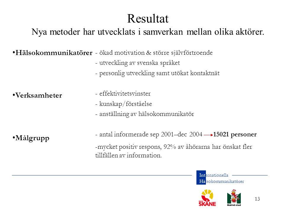 13 Internationella Hälsokommunikatörer Hälsokommunikatörer Verksamheter Målgrupp - ökad motivation & större självförtroende - utveckling av svenska språket - personlig utveckling samt utökat kontaktnät - effektivitetsvinster - kunskap/förståelse - anställning av hälsokommunikatör - antal informerade sep 2001–dec 2004 15021 personer -mycket positiv respons, 92% av åhörarna har önskat fler tillfällen av information.
