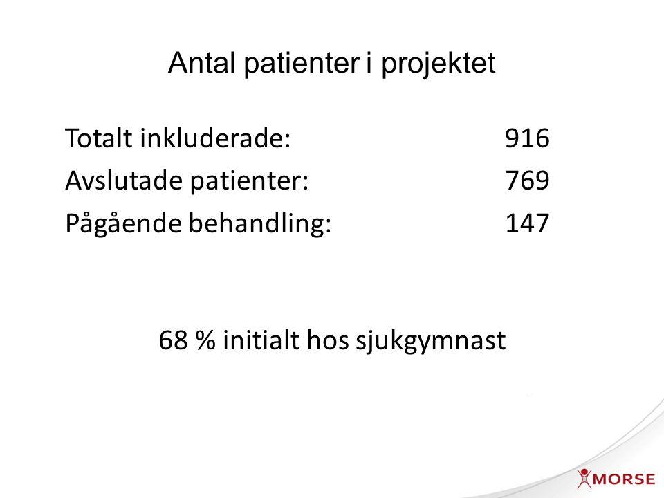 Antal patienter i projektet Totalt inkluderade: 916 Avslutade patienter: 769 Pågående behandling:147 68 % initialt hos sjukgymnast