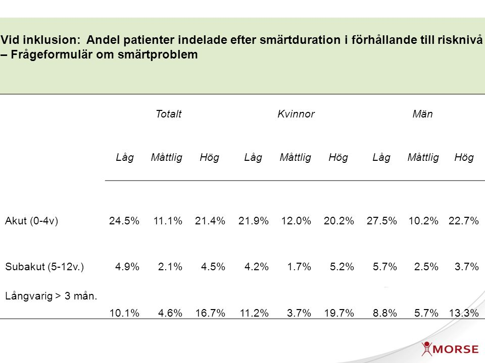 Vid inklusion: Andel patienter indelade efter smärtduration i förhållande till risknivå – Frågeformulär om smärtproblem TotaltKvinnorMän LågMåttligHögLågMåttligHögLågMåttligHög Akut (0-4v)24.5%11.1%21.4%21.9%12.0%20.2%27.5%10.2%22.7% Subakut (5-12v.)4.9%2.1%4.5%4.2%1.7%5.2%5.7%2.5%3.7% Långvarig > 3 mån.