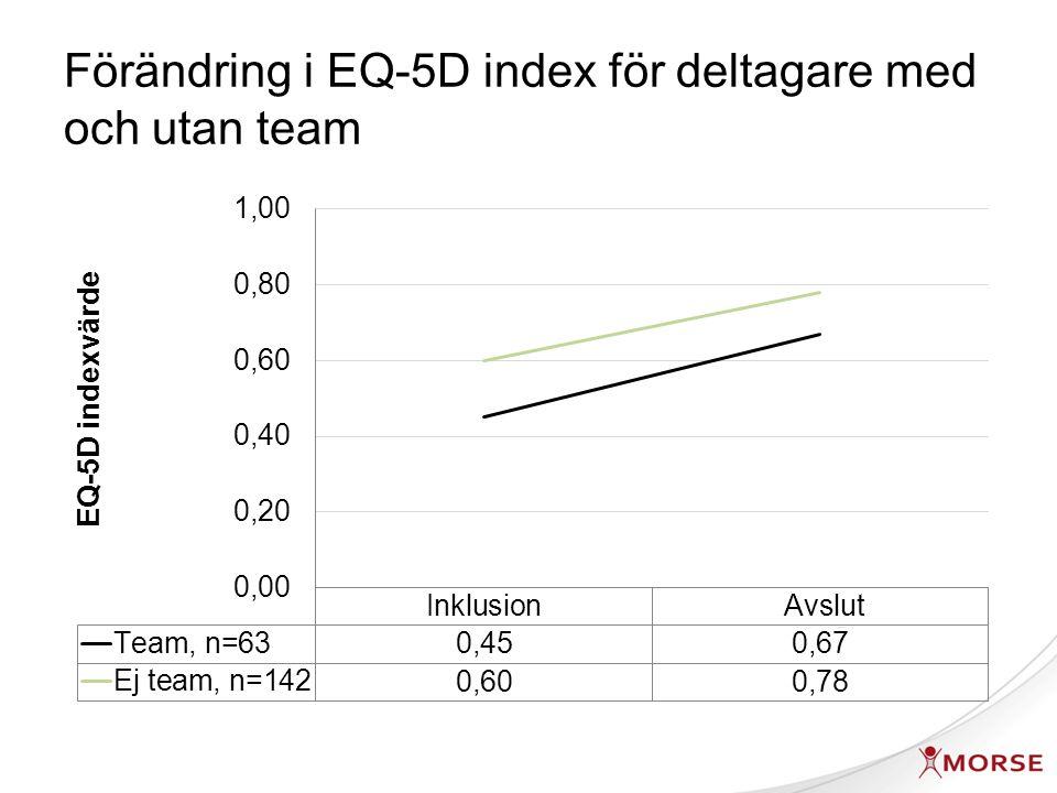 Förändring i EQ-5D index för deltagare med och utan team