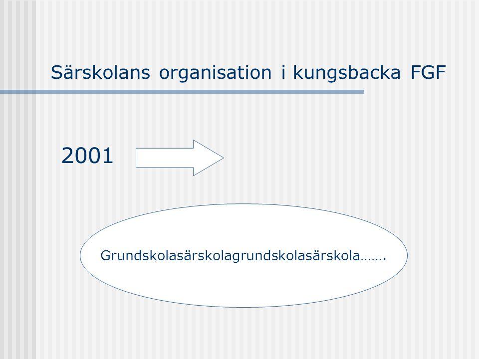 Särskolans organisation i kungsbacka FGF 2001 Grundskolasärskolagrundskolasärskola…….