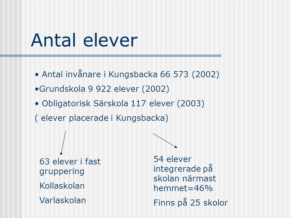 Antal elever Antal invånare i Kungsbacka 66 573 (2002) Grundskola 9 922 elever (2002) Obligatorisk Särskola 117 elever (2003) ( elever placerade i Kun