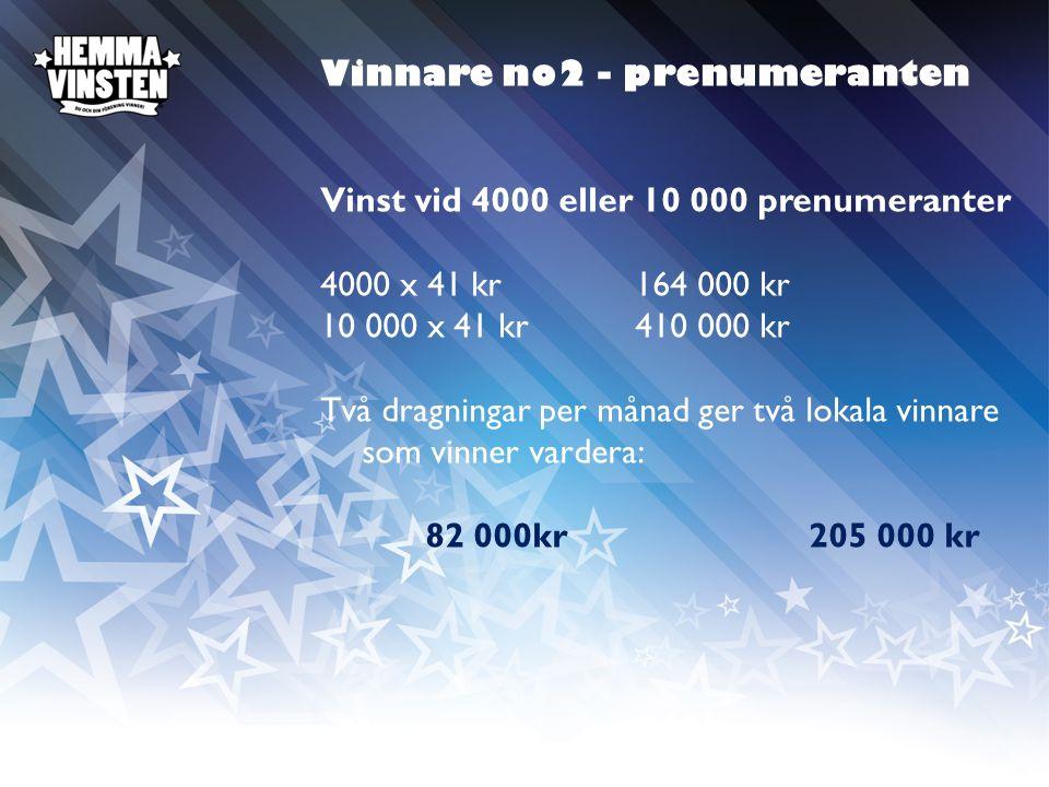 Vinnare no2 - prenumeranten Vinst vid 4000 eller 10 000 prenumeranter 4000 x 41 kr164 000 kr 10 000 x 41 kr410 000 kr Två dragningar per månad ger två lokala vinnare som vinner vardera: 82 000kr 205 000 kr