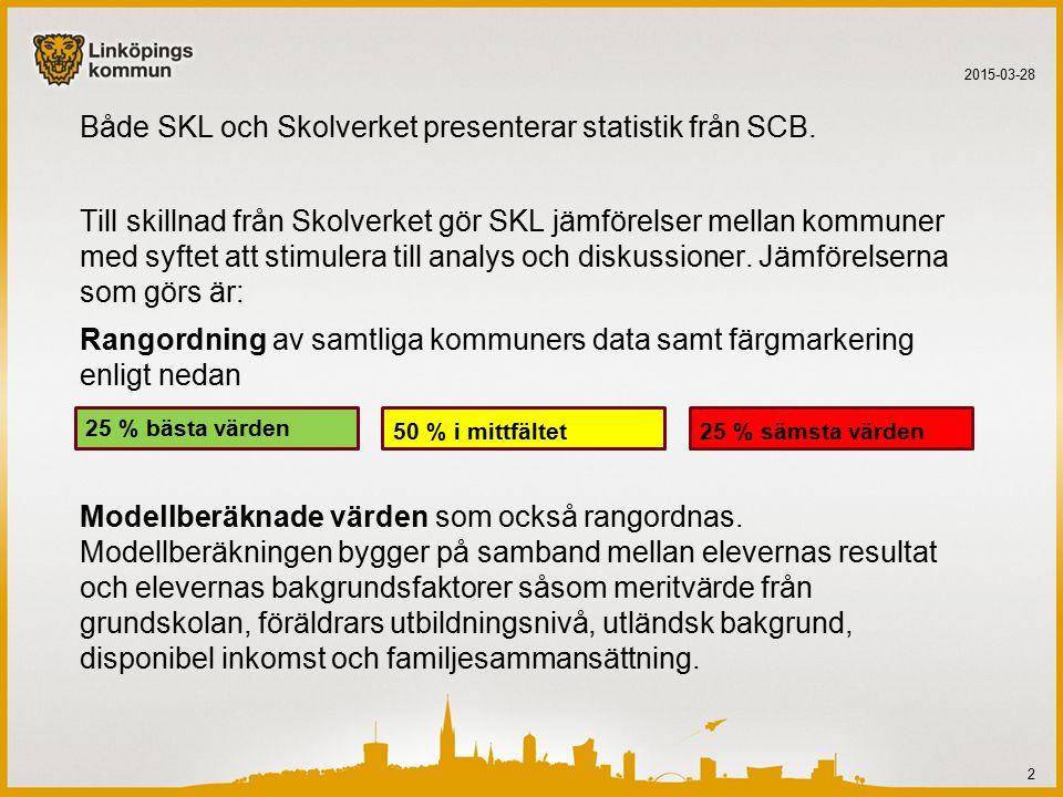 Andel elever som påbörjat studier vid universitet och högskola inom 3 år efter avslutad utbildning 2015-03-28 13 Pilen visar utvecklingen jämfört med 2008AndelRangordning Lund65,62 Uppsala61,05 Linköping48,813 Örebro46,223 Västerås44,729 Växjö44,730 Karlstad41,360 Norrköping40,869 Jönköping39,888 Umeå39,690 Eskilstuna35,3156