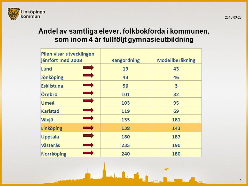 Andel av samtliga elever, folkbokförda i kommunen, som inom 4 år fullföljt gymnasieutbildning 2015-03-28 5 Pilen visar utvecklingen jämfört med 2008RangordningModellberäkning Lund1943 Jönköping4346 Eskilstuna563 Örebro10132 Umeå10395 Karlstad11969 Växjö135181 Linköping138143 Uppsala180187 Västerås235190 Norrköping240180