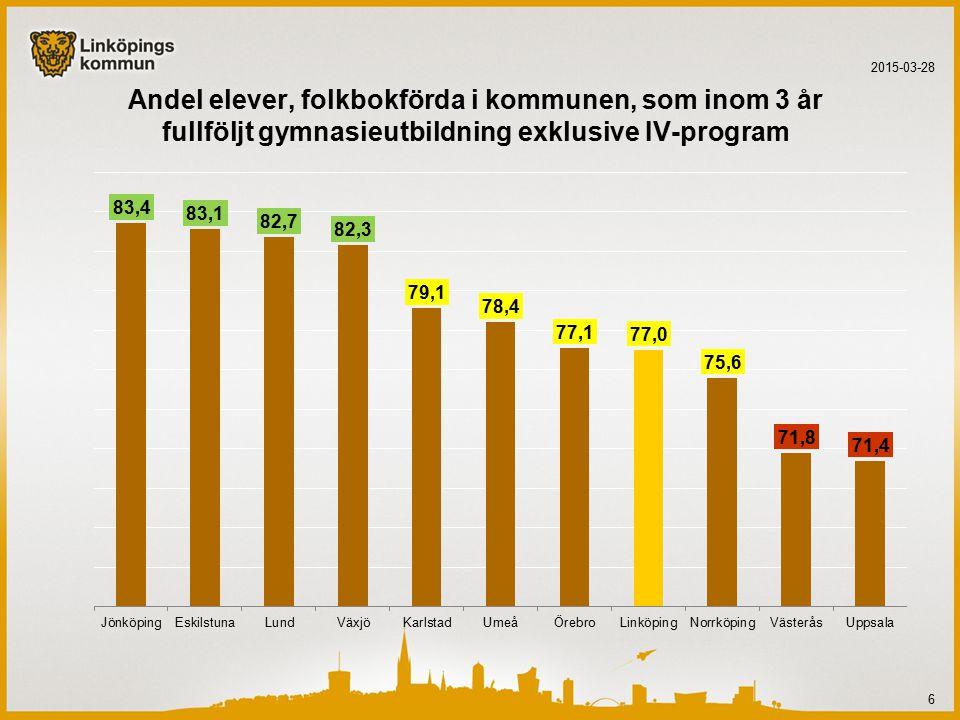 Andel elever, folkbokförda i kommunen, som inom 3 år fullföljt gymnasieutbildning exklusive IV-program 2015-03-28 6