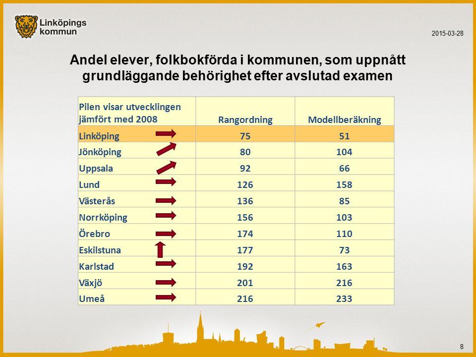 Andel elever, folkbokförda i kommunen, som uppnått grundläggande behörighet efter avslutad examen 2015-03-28 8 Pilen visar utvecklingen jämfört med 2008RangordningModellberäkning Linköping7551 Jönköping80104 Uppsala9266 Lund126158 Västerås13685 Norrköping156103 Örebro174110 Eskilstuna17773 Karlstad192163 Växjö201216 Umeå216233