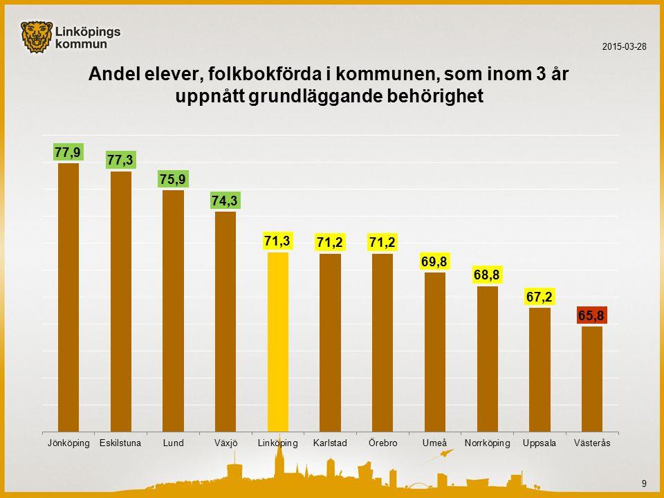 Genomsnittlig betygspoäng för elever folkbokförda i kommunen 2015-03-28 10