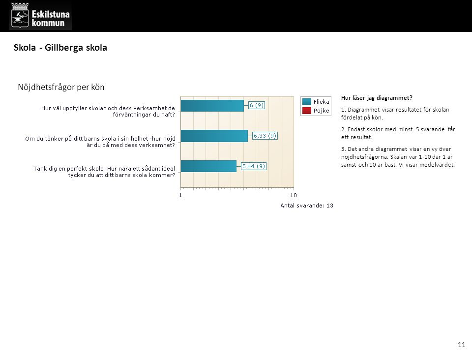 Hur läser jag diagrammet. 1. Diagrammet visar resultatet för skolan fördelat på kön.