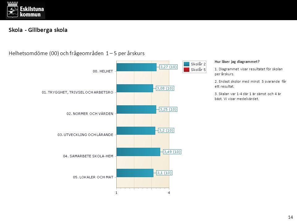 Hur läser jag diagrammet.1. Diagrammet visar resultatet för skolan per årskurs.
