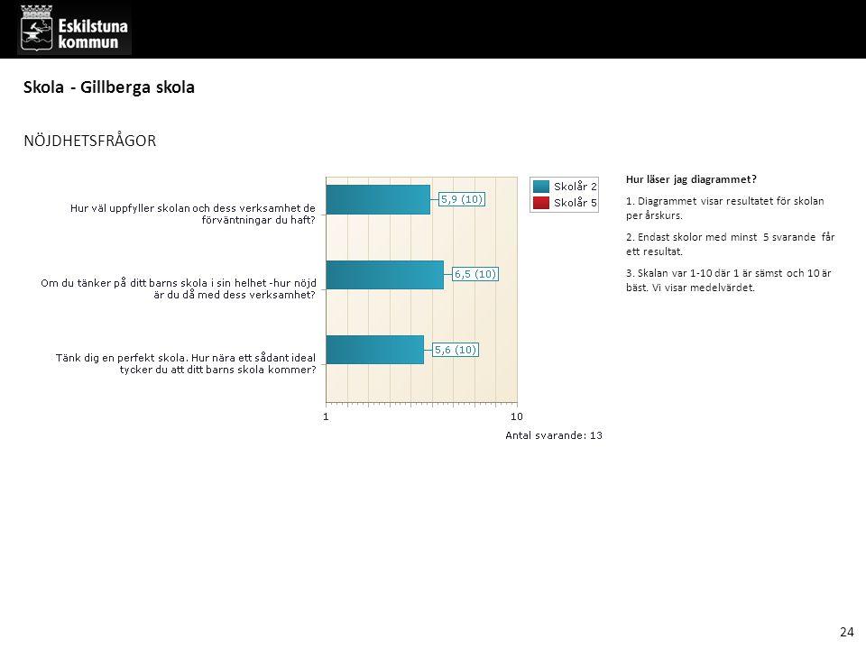 NÖJDHETSFRÅGOR Hur läser jag diagrammet.1. Diagrammet visar resultatet för skolan per årskurs.