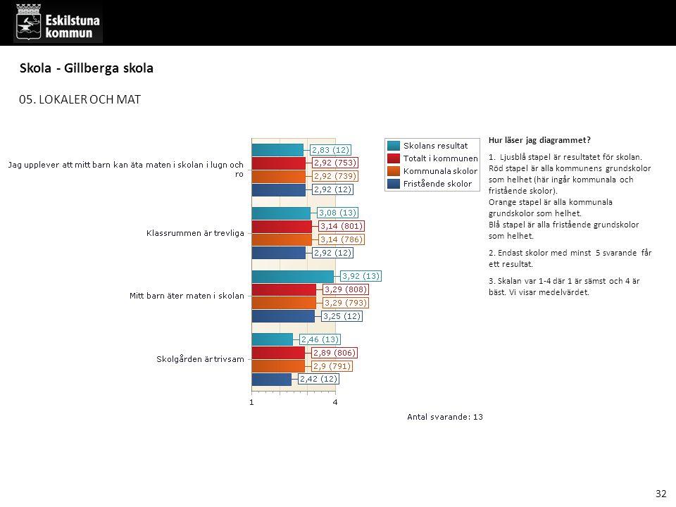 05.LOKALER OCH MAT Hur läser jag diagrammet. 1. Ljusblå stapel är resultatet för skolan.